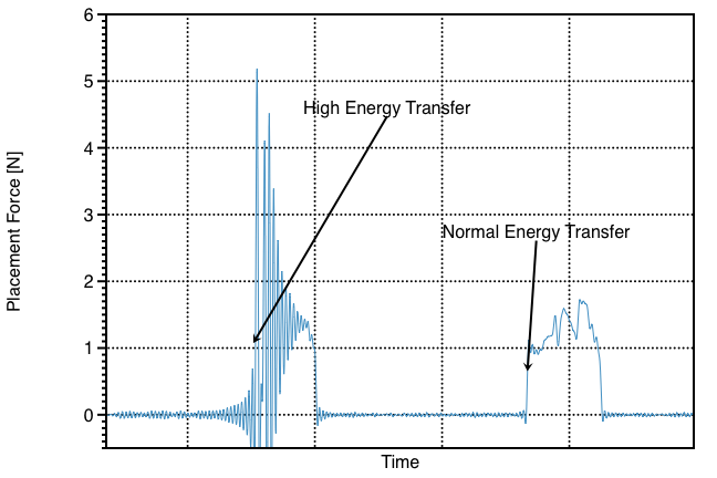 Example force-time plot